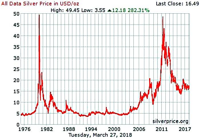 Los altibajos del mercado: una breve historia de los precios de la plata