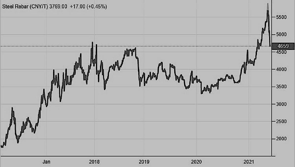 ¿Aire de frenado por los precios del acero? Mientras tanto, la producción china está creciendo