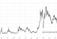 ¿Cuál es el precio más alto del cobre? Historia de los récord de metal rojo